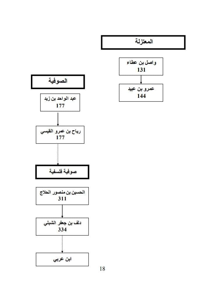 Histoire des sectes De L'Islam Pendant la pèriode 0H – 300H